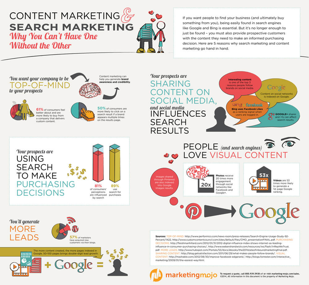 content marketing info graphic