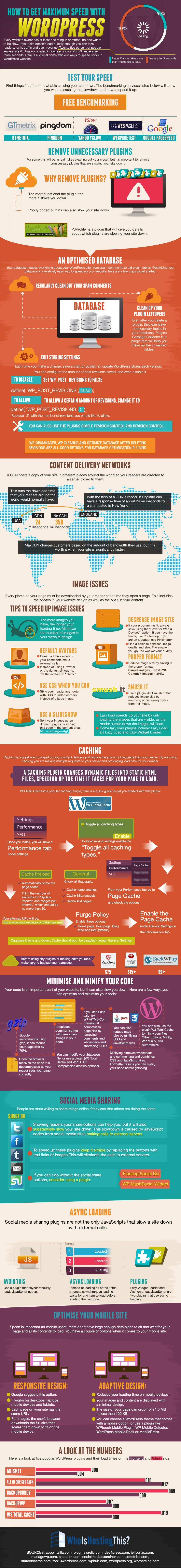 wordpress speed infographic