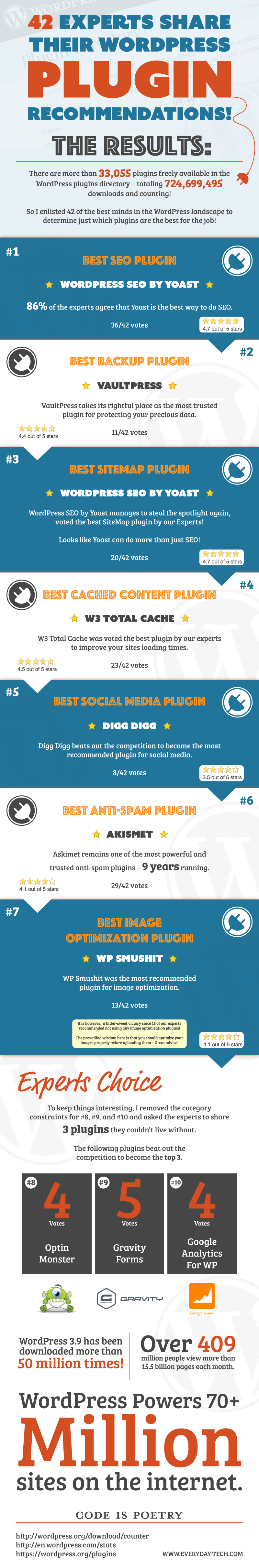 wordpress plugins top infographic