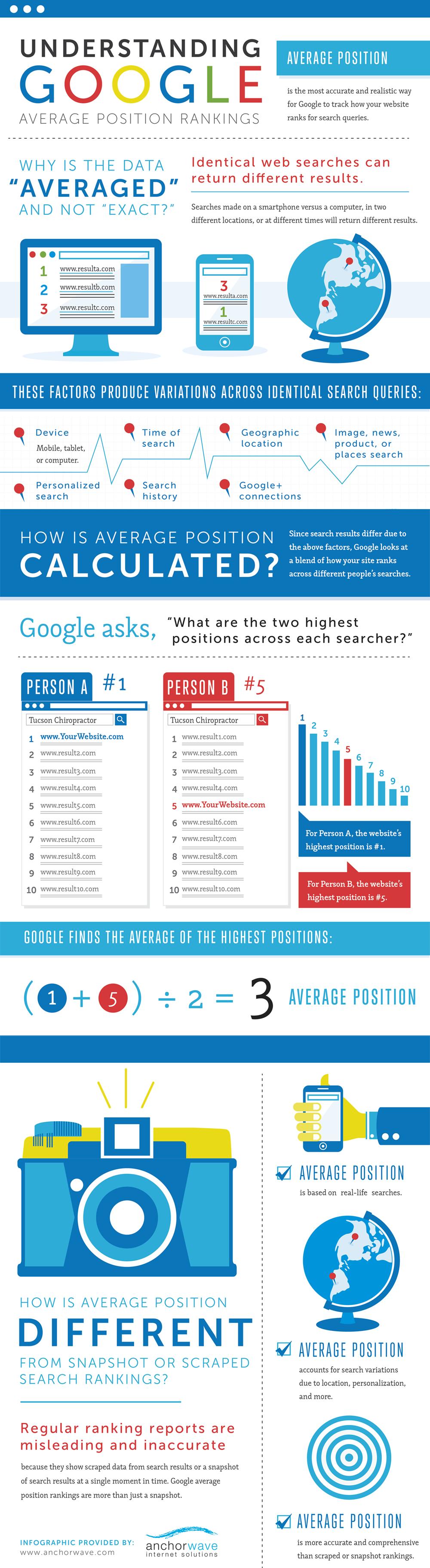 google ranking infographic