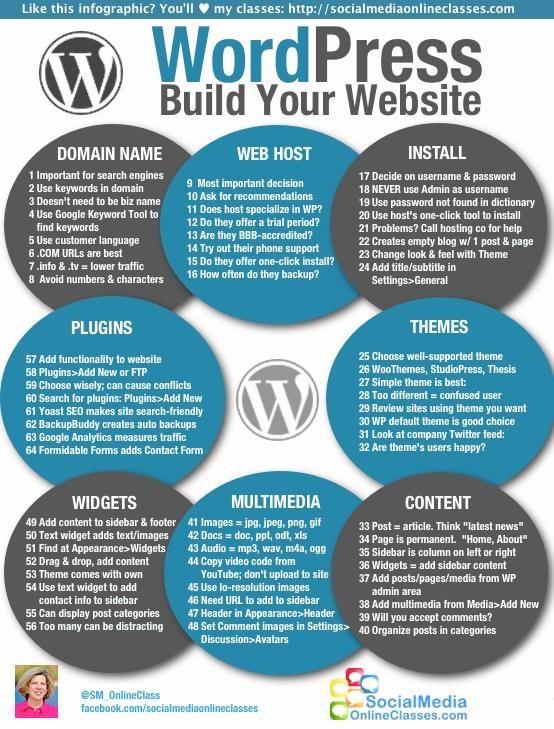 wordpress website build infographic