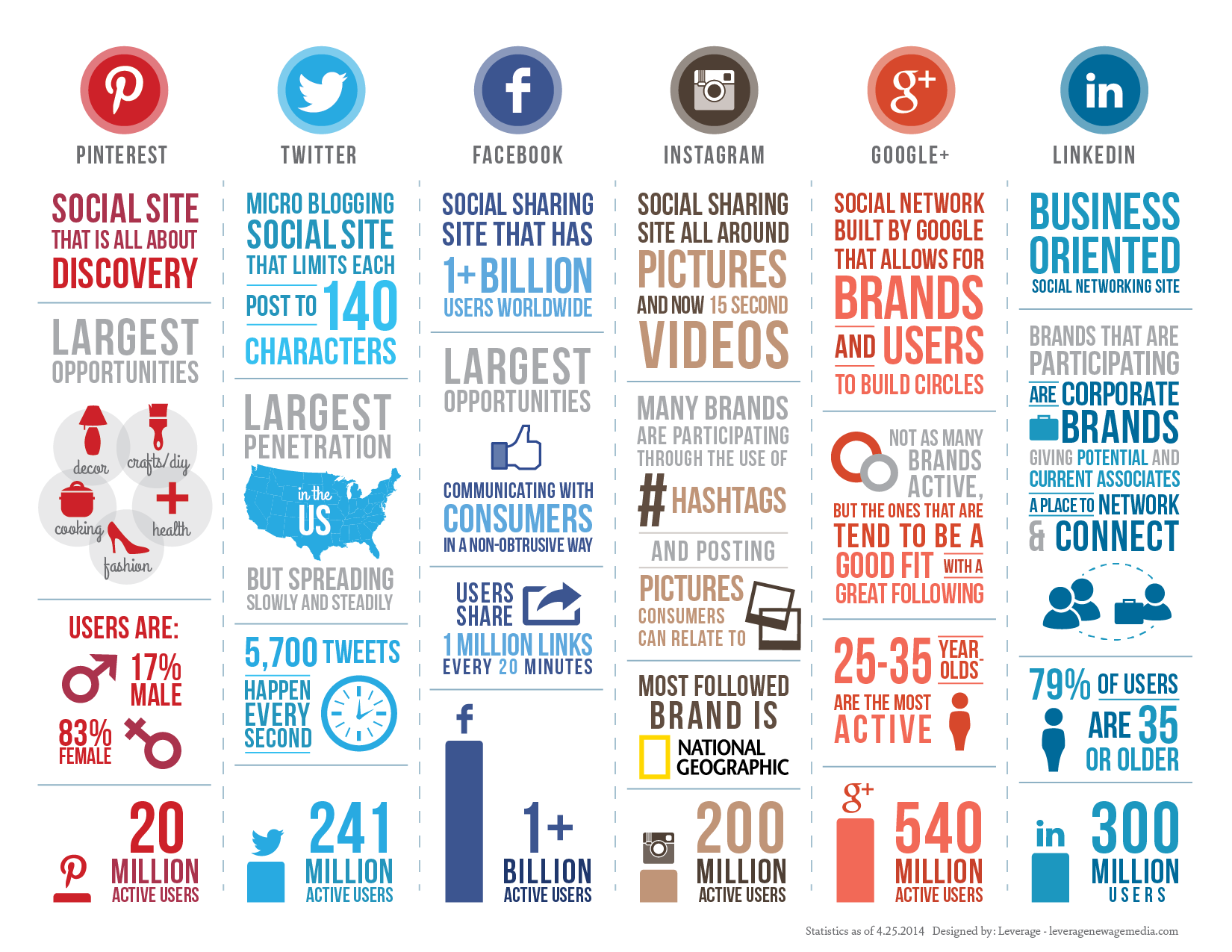 Details on all social media infographic