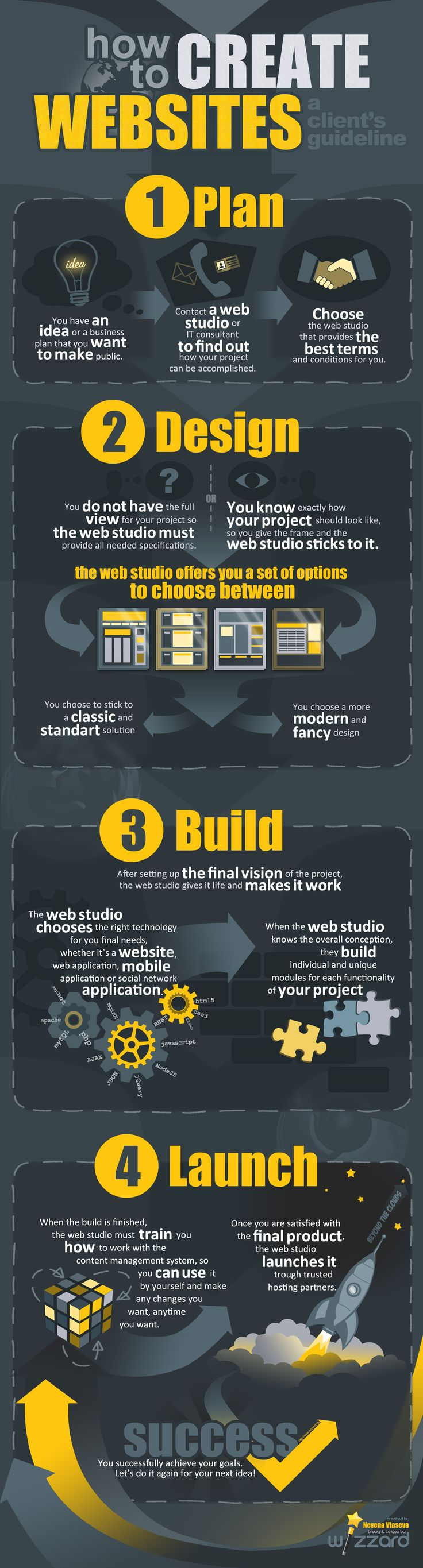 web studio website infographic