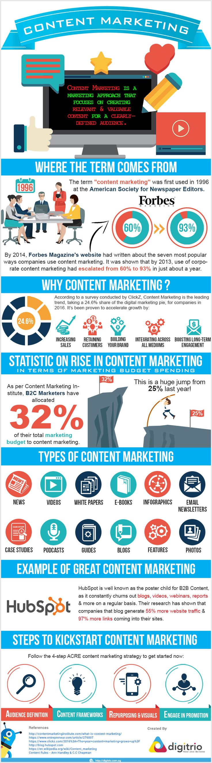 what content marketing is infographic