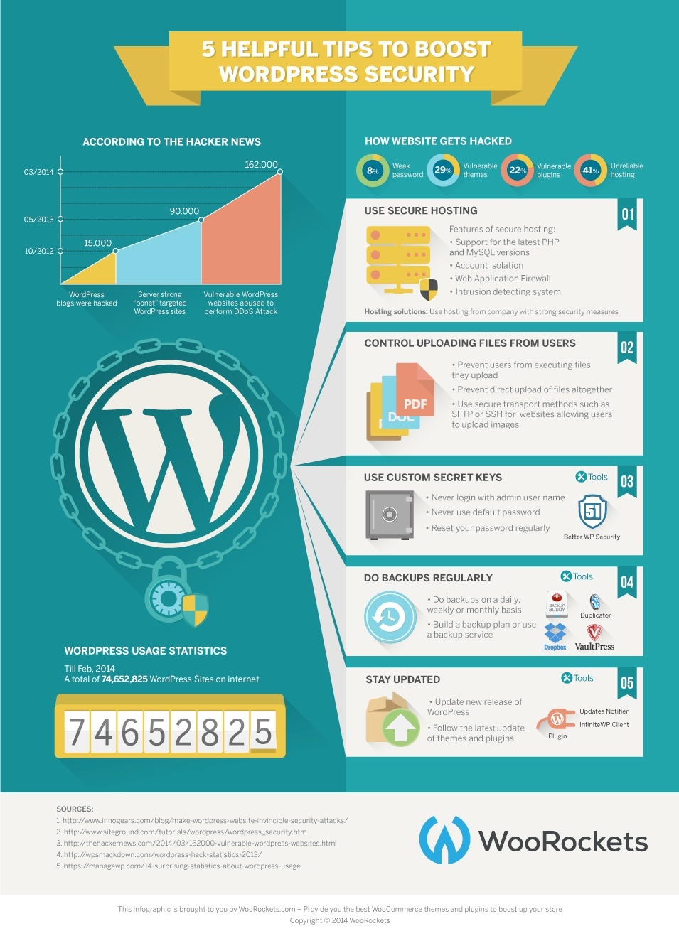 wp security infographic