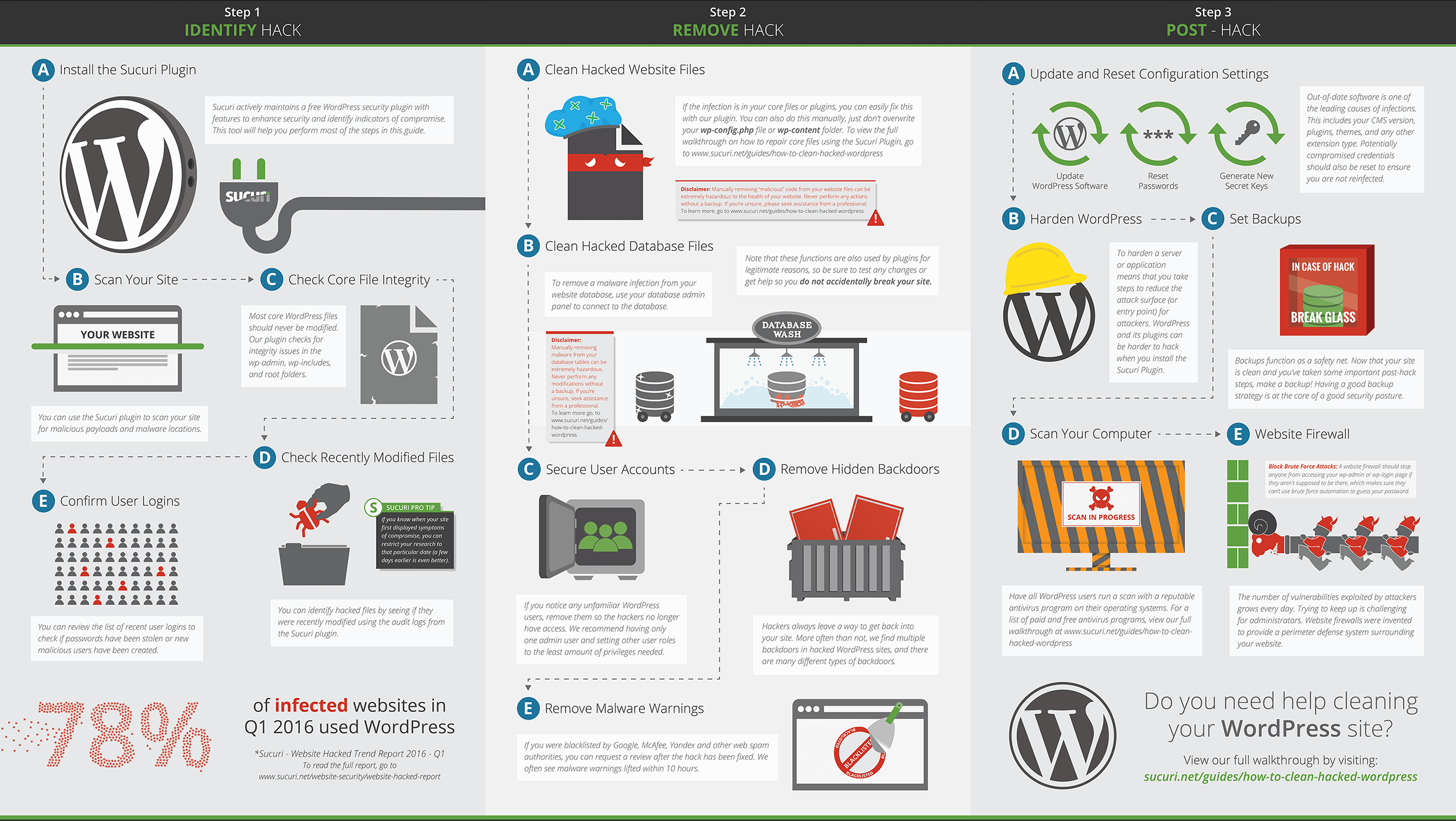 wp virus scan infographic